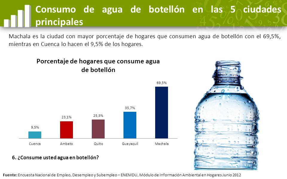 Consumo de agua de botellón en las 5 ciudades principales Machala es la ciudad con mayor porcentaje de hogares que consumen agua de botellón con el 69