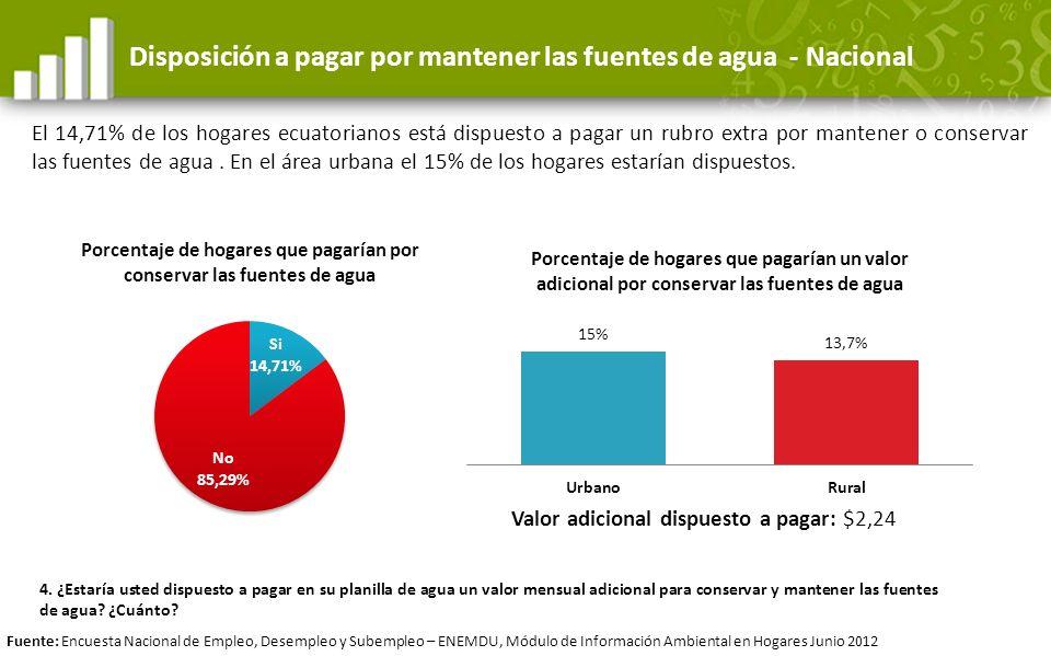 Disposición a pagar por mantener las fuentes de agua - Nacional El 14,71% de los hogares ecuatorianos está dispuesto a pagar un rubro extra por manten