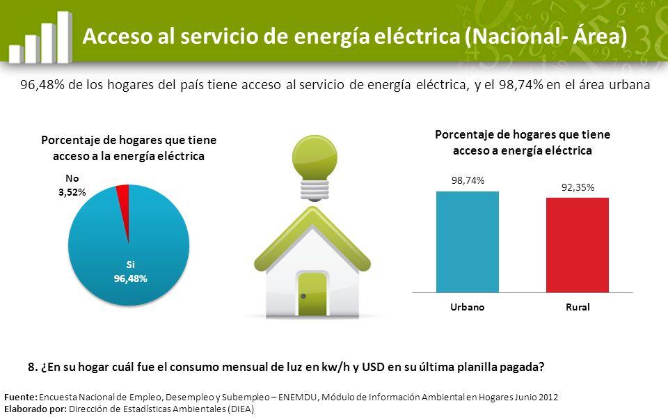 Acceso al servicio de energía eléctrica (Nacional- Área) 96,48% de los hogares del país tiene acceso al servicio de energía eléctrica, y el 98,74% en