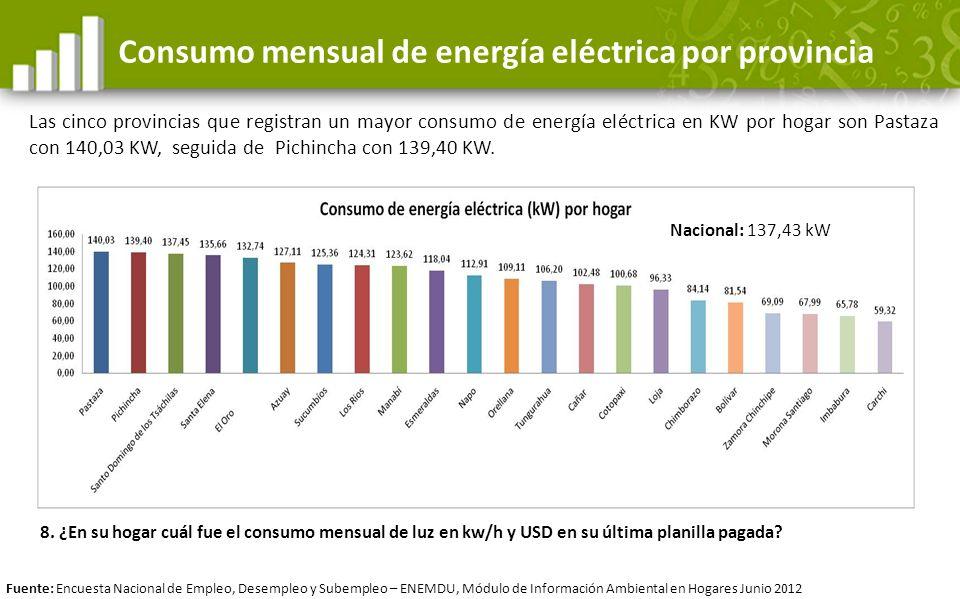 Consumo mensual de energía eléctrica por provincia Las cinco provincias que registran un mayor consumo de energía eléctrica en KW por hogar son Pastaz
