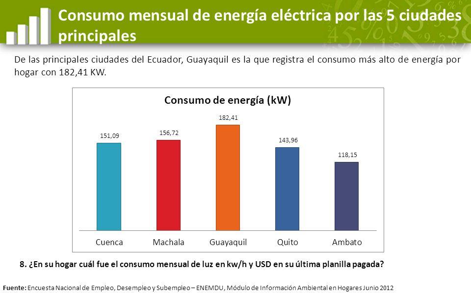 Consumo mensual de energía eléctrica por las 5 ciudades principales De las principales ciudades del Ecuador, Guayaquil es la que registra el consumo m