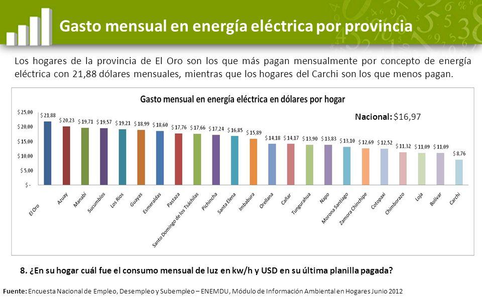 Gasto mensual en energía eléctrica por provincia Los hogares de la provincia de El Oro son los que más pagan mensualmente por concepto de energía eléc