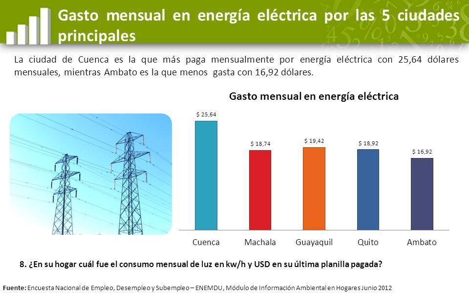 Gasto mensual en energía eléctrica por las 5 ciudades principales La ciudad de Cuenca es la que más paga mensualmente por energía eléctrica con 25,64