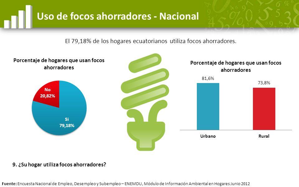 Uso de focos ahorradores - Nacional El 79,18% de los hogares ecuatorianos utiliza focos ahorradores. Fuente: Encuesta Nacional de Empleo, Desempleo y
