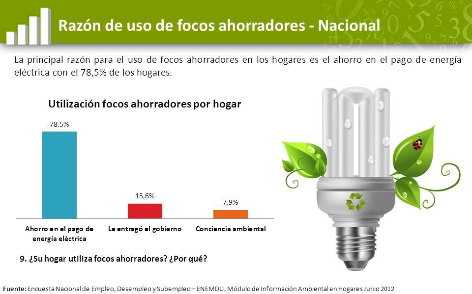 Razón de uso de focos ahorradores - Nacional La principal razón para el uso de focos ahorradores en los hogares es el ahorro en el pago de energía elé