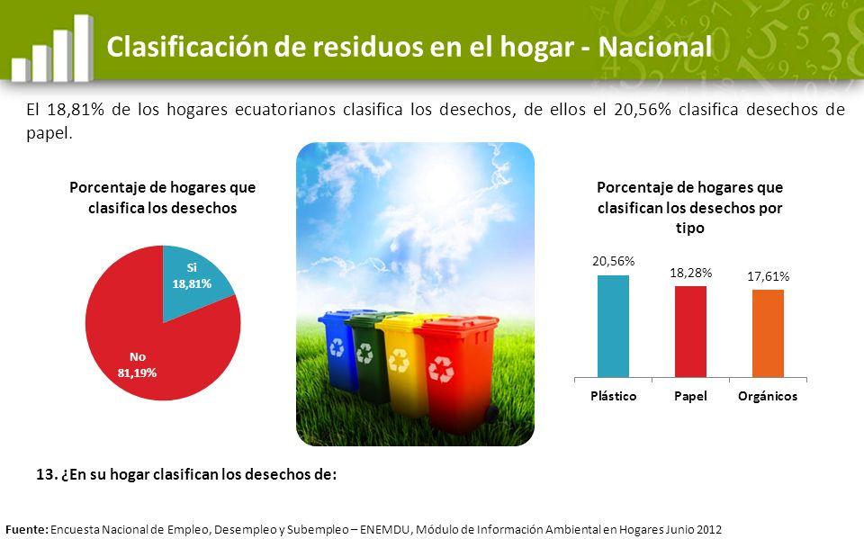 Clasificación de residuos en el hogar - Nacional El 18,81% de los hogares ecuatorianos clasifica los desechos, de ellos el 20,56% clasifica desechos d