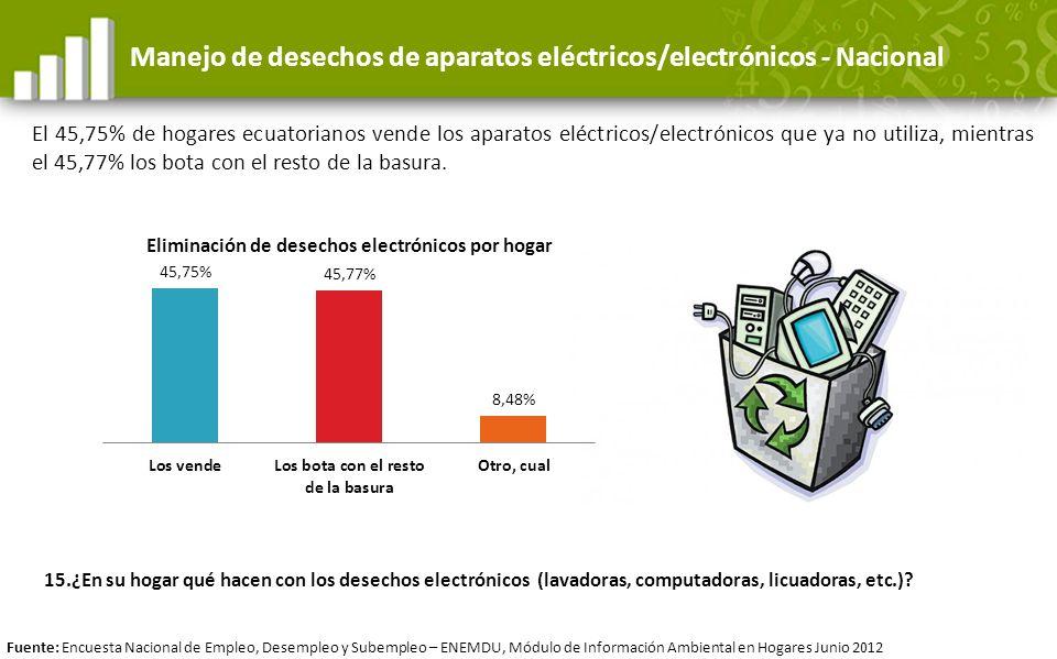 Manejo de desechos de aparatos eléctricos/electrónicos - Nacional El 45,75% de hogares ecuatorianos vende los aparatos eléctricos/electrónicos que ya