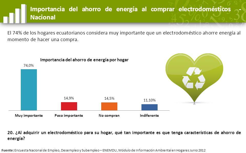Importancia del ahorro de energía al comprar electrodomésticos - Nacional El 74% de los hogares ecuatorianos considera muy importante que un electrodo