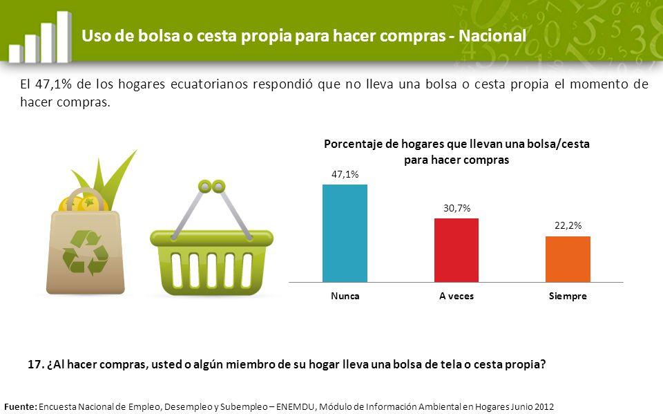 Uso de bolsa o cesta propia para hacer compras - Nacional El 47,1% de los hogares ecuatorianos respondió que no lleva una bolsa o cesta propia el mome