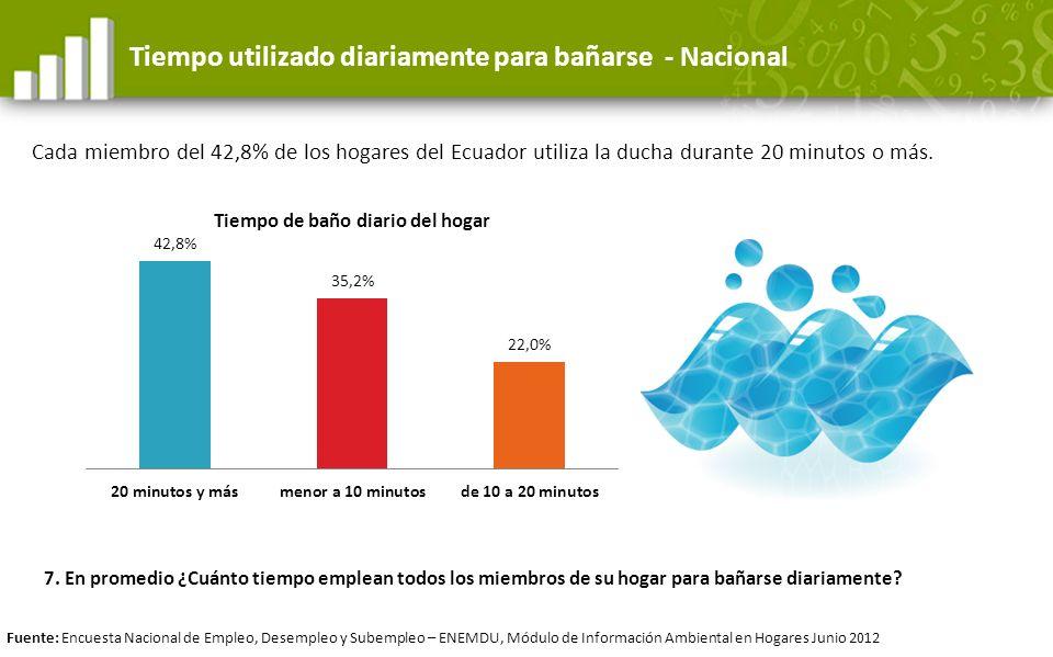 Tiempo utilizado diariamente para bañarse - Nacional Cada miembro del 42,8% de los hogares del Ecuador utiliza la ducha durante 20 minutos o más. Fuen