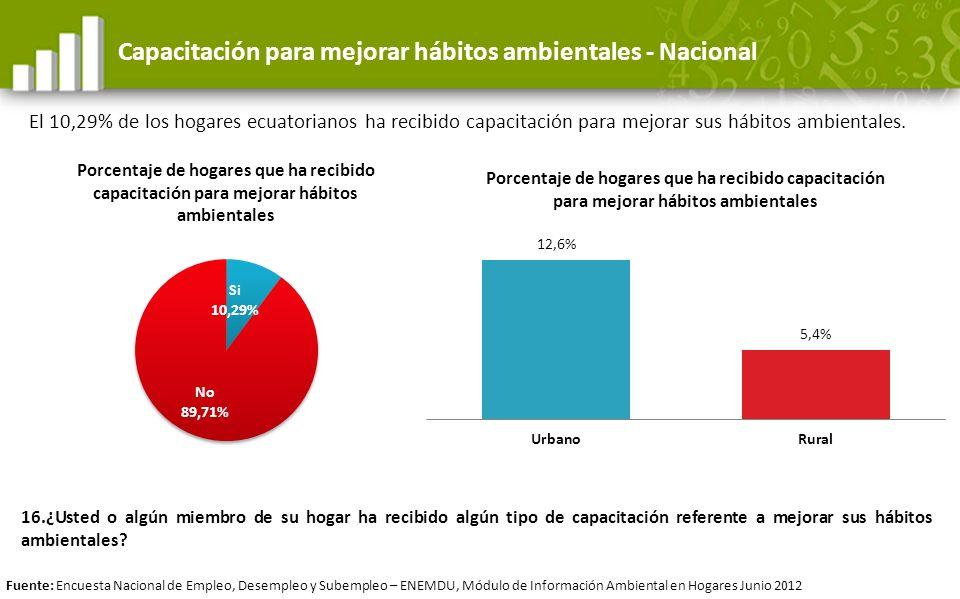 Capacitación para mejorar hábitos ambientales - Nacional El 10,29% de los hogares ecuatorianos ha recibido capacitación para mejorar sus hábitos ambie