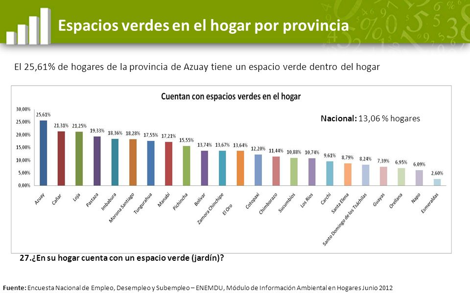 Espacios verdes en el hogar por provincia El 25,61% de hogares de la provincia de Azuay tiene un espacio verde dentro del hogar Fuente: Encuesta Nacio