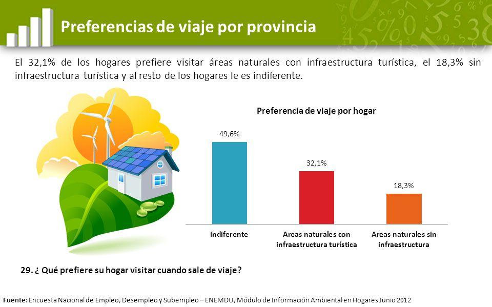Preferencias de viaje por provincia El 32,1% de los hogares prefiere visitar áreas naturales con infraestructura turística, el 18,3% sin infraestructu