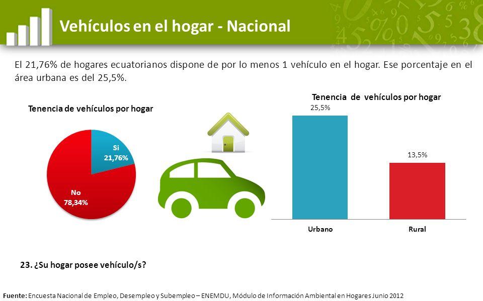 Vehículos en el hogar - Nacional El 21,76% de hogares ecuatorianos dispone de por lo menos 1 vehículo en el hogar. Ese porcentaje en el área urbana es