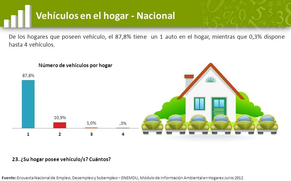 Vehículos en el hogar - Nacional De los hogares que poseen vehículo, el 87,8% tiene un 1 auto en el hogar, mientras que 0,3% dispone hasta 4 vehículos