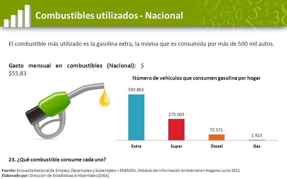 Combustibles utilizados - Nacional El combustible más utilizado es la gasolina extra, la misma que es consumida por más de 500 mil autos. Fuente: Encu
