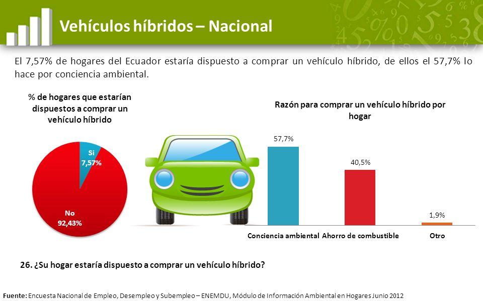 Vehículos híbridos – Nacional El 7,57% de hogares del Ecuador estaría dispuesto a comprar un vehículo híbrido, de ellos el 57,7% lo hace por concienci