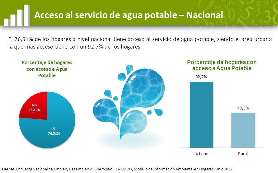 Acceso al servicio de agua potable – Nacional El 76,51% de los hogares a nivel nacional tiene acceso al servicio de agua potable, siendo el área urban