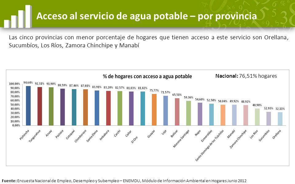 Acceso al servicio de agua potable – por provincia Las cinco provincias con menor porcentaje de hogares que tienen acceso a este servicio son Orellana