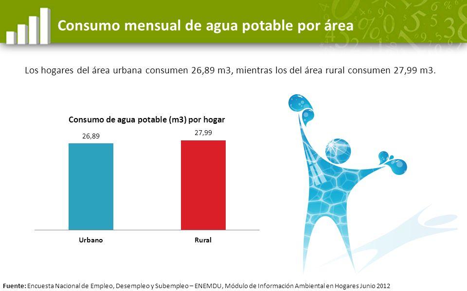Los hogares del área urbana consumen 26,89 m3, mientras los del área rural consumen 27,99 m3. Consumo mensual de agua potable por área Fuente: Encuest