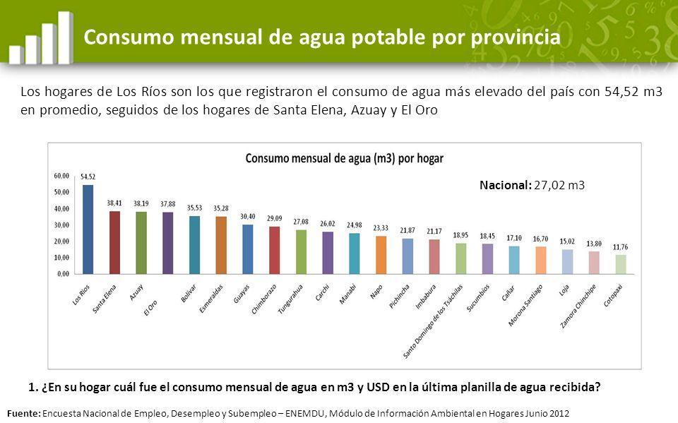 Consumo mensual de agua potable por provincia Los hogares de Los Ríos son los que registraron el consumo de agua más elevado del país con 54,52 m3 en