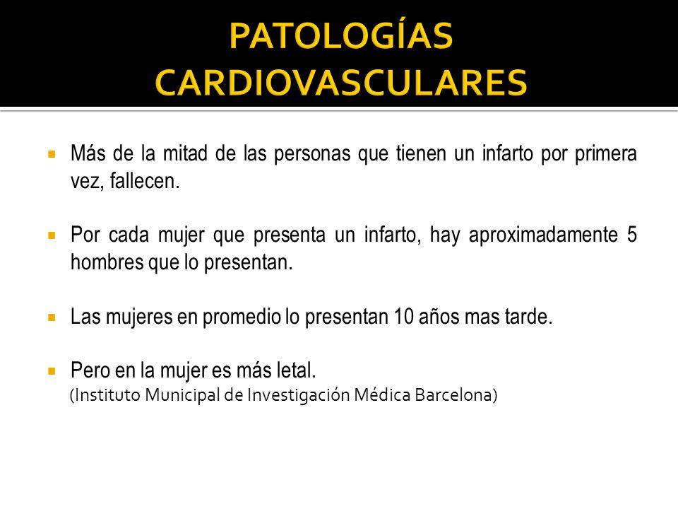 Más de la mitad de las personas que tienen un infarto por primera vez, fallecen. Por cada mujer que presenta un infarto, hay aproximadamente 5 hombres