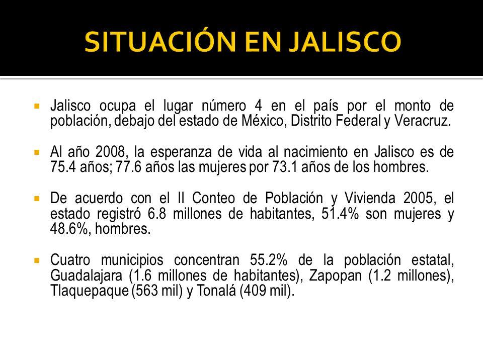 Jalisco ocupa el lugar número 4 en el país por el monto de población, debajo del estado de México, Distrito Federal y Veracruz. Al año 2008, la espera