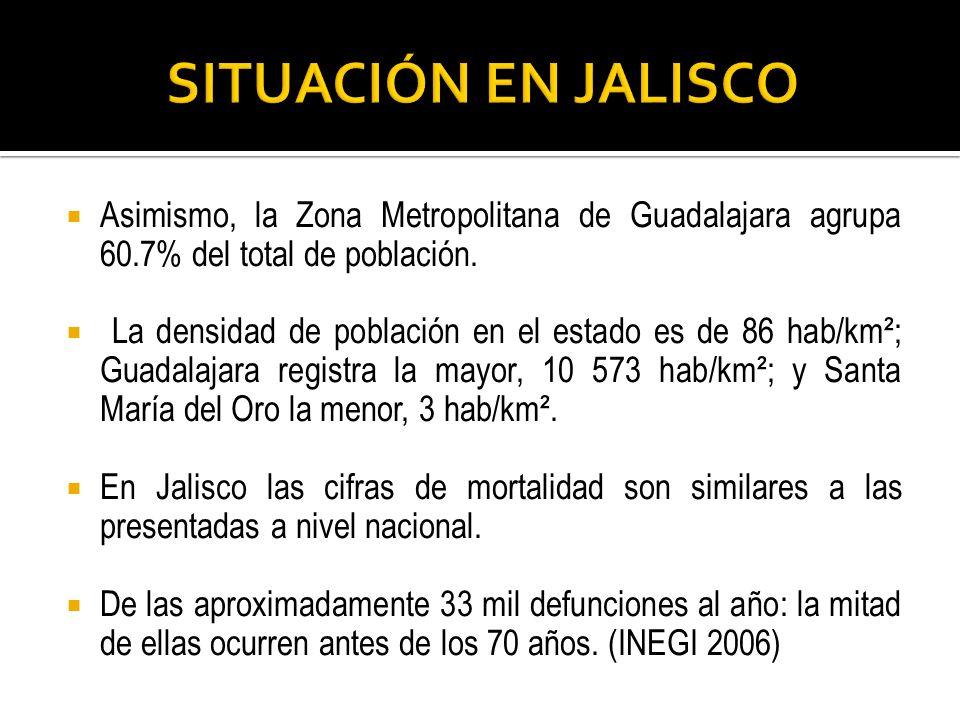 Asimismo, la Zona Metropolitana de Guadalajara agrupa 60.7% del total de población. La densidad de población en el estado es de 86 hab/km²; Guadalajar