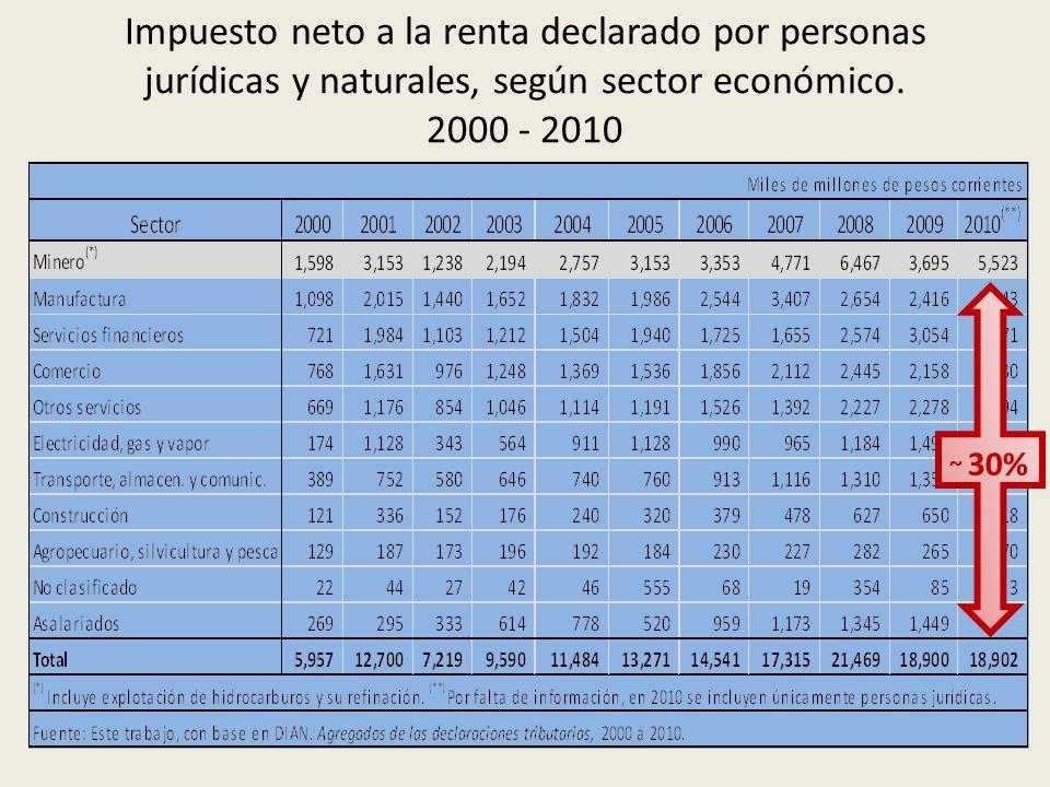 Impuesto neto a la renta declarado por personas jurídicas y naturales, según sector económico. 2000 - 2010 ~ 30%