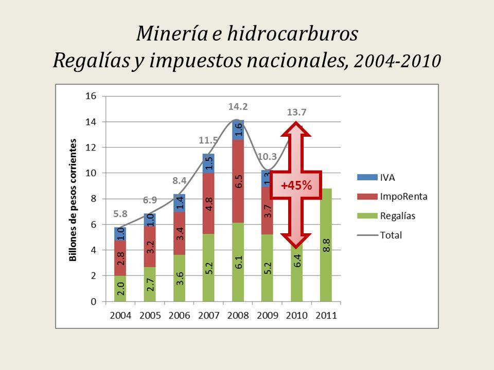 Minería e hidrocarburos Regalías y impuestos nacionales, 2004-2010 +45%