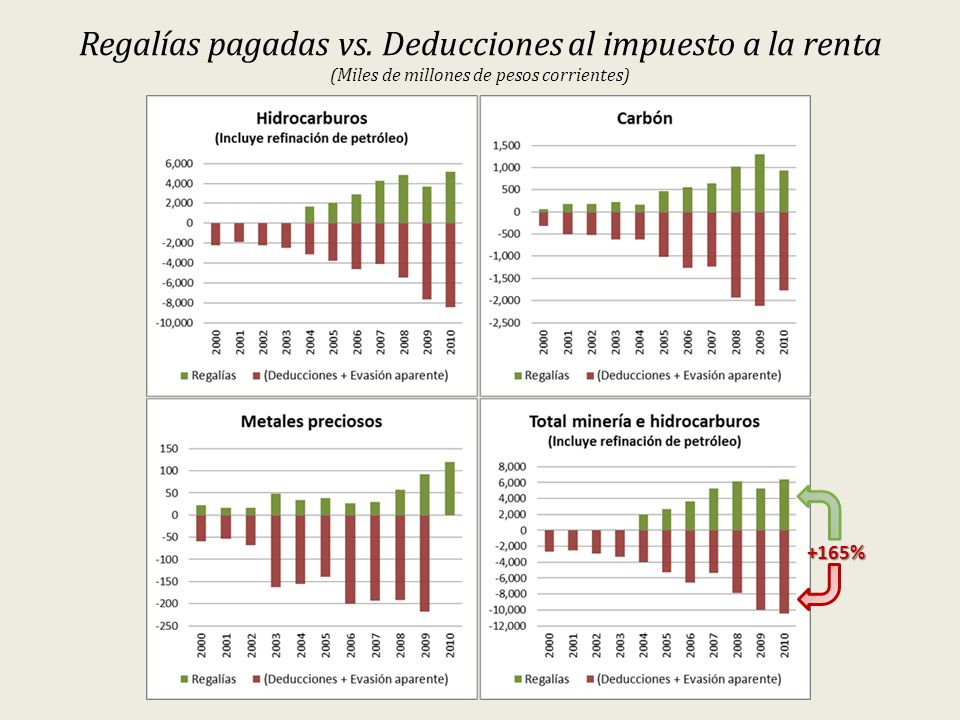 Regalías pagadas vs. Deducciones al impuesto a la renta (Miles de millones de pesos corrientes) +165%