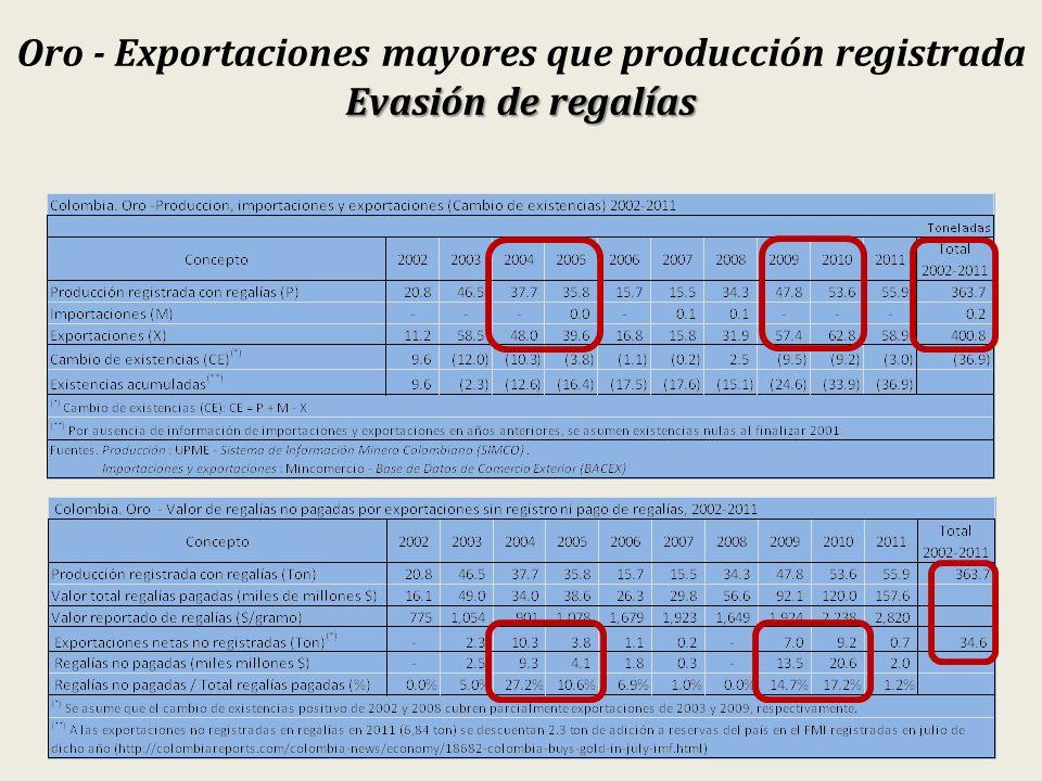 Evasión de regalías Oro - Exportaciones mayores que producción registrada Evasión de regalías
