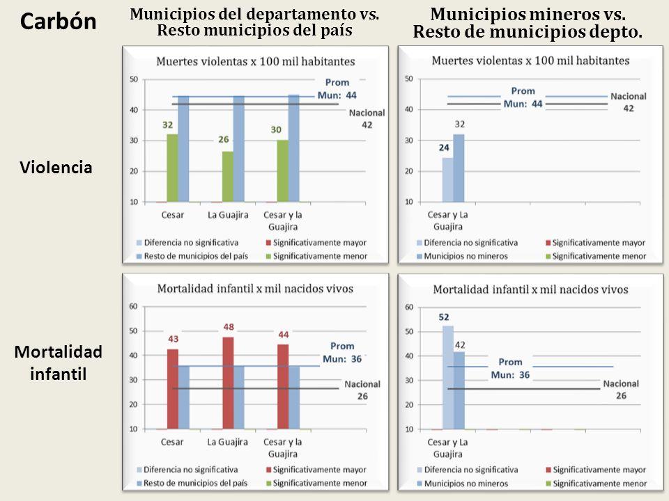 Municipios del departamento vs. Resto municipios del país Carbón Municipios mineros vs. Resto de municipios depto. Violencia Mortalidad infantil
