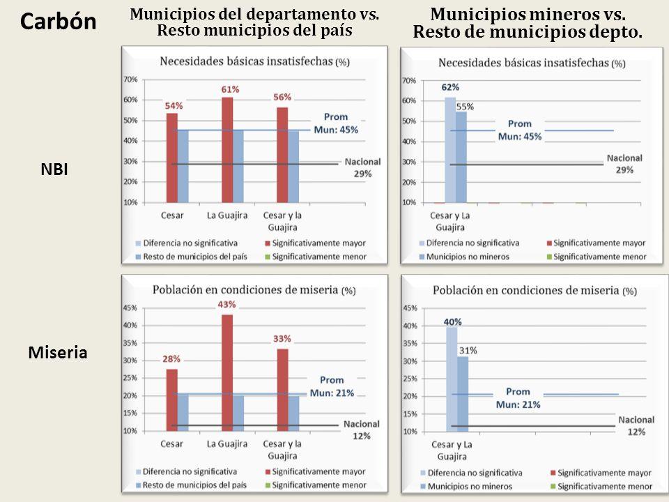 Municipios del departamento vs. Resto municipios del país Municipios mineros vs. Resto de municipios depto. Carbón NBI Miseria
