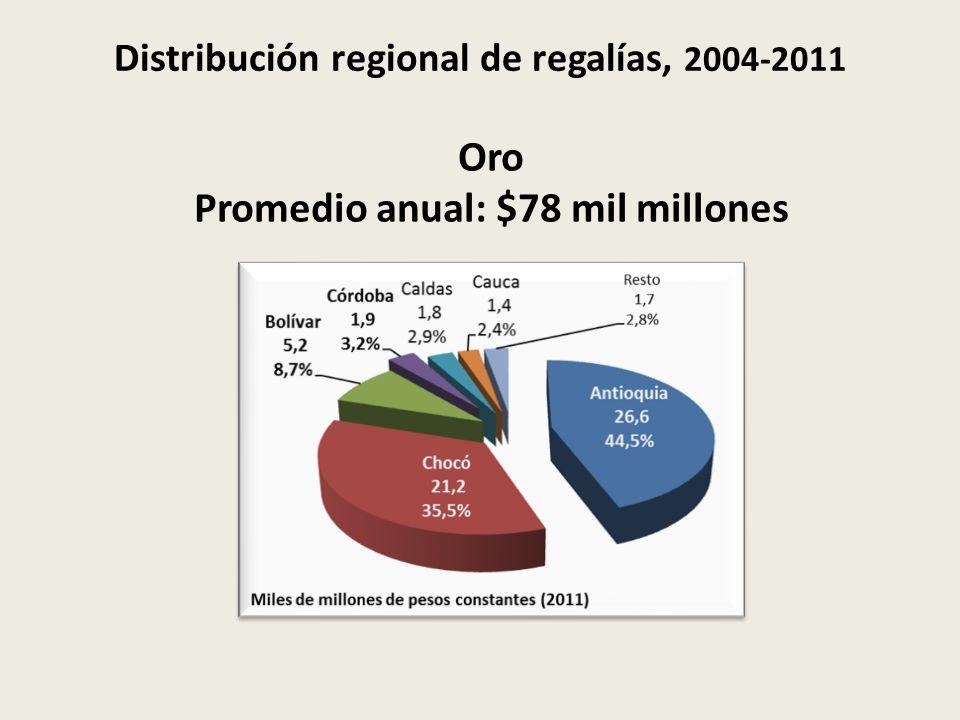 Distribución regional de regalías, 2004-2011 Oro Promedio anual: $78 mil millones