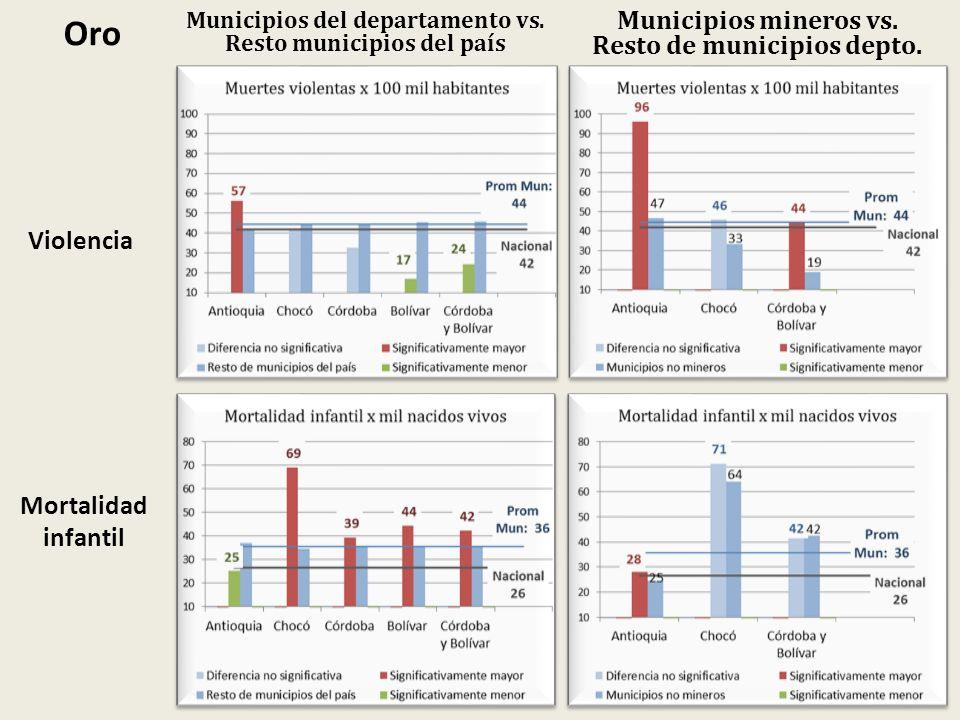 Oro Municipios del departamento vs. Resto municipios del país Municipios mineros vs. Resto de municipios depto. Violencia Mortalidad infantil