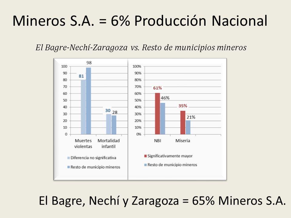 Mineros S.A. = 6% Producción Nacional El Bagre, Nechí y Zaragoza = 65% Mineros S.A. El Bagre-Nechí-Zaragoza vs. Resto de municipios mineros
