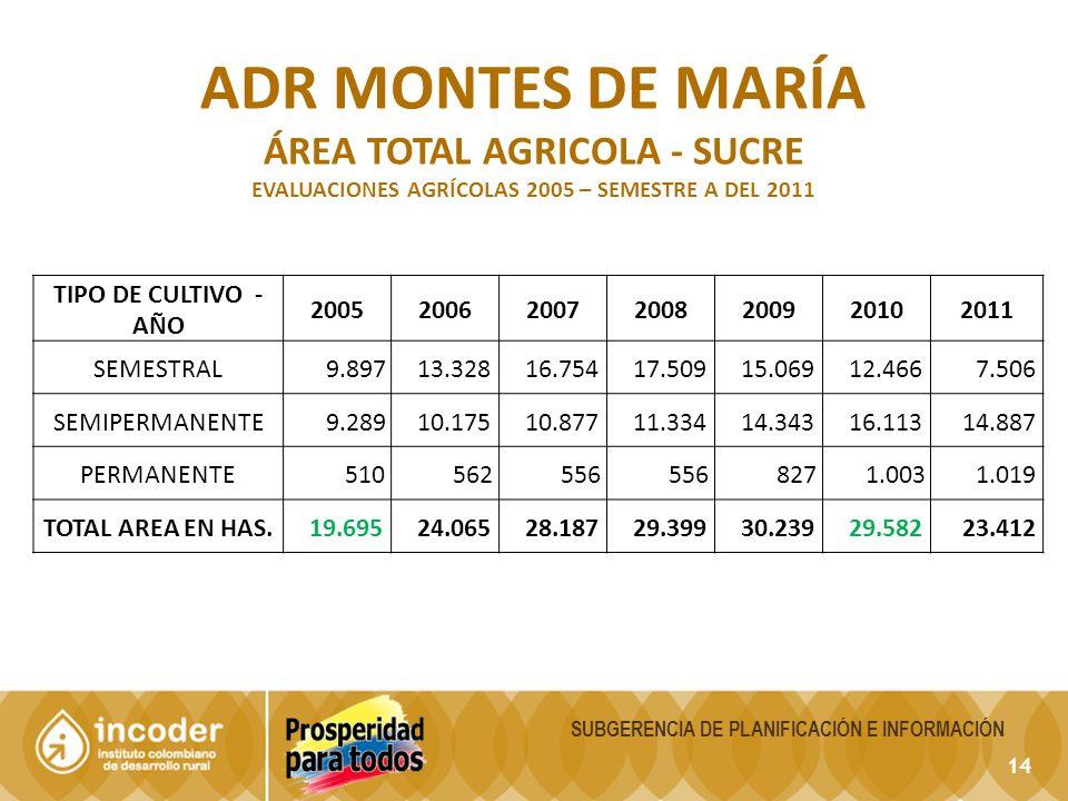 14 SUBGERENCIA DE PLANIFICACIÓN E INFORMACIÓN ADR MONTES DE MARÍA ÁREA TOTAL AGRICOLA - SUCRE EVALUACIONES AGRÍCOLAS 2005 – SEMESTRE A DEL 2011 TIPO D