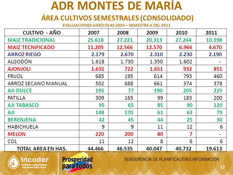 17 SUBGERENCIA DE PLANIFICACIÓN E INFORMACIÓN ADR MONTES DE MARÍA ÁREA CULTIVOS SEMESTRALES (CONSOLIDADO) EVALUACIONES AGRÍCOLAS 2005 – SEMESTRE A DEL