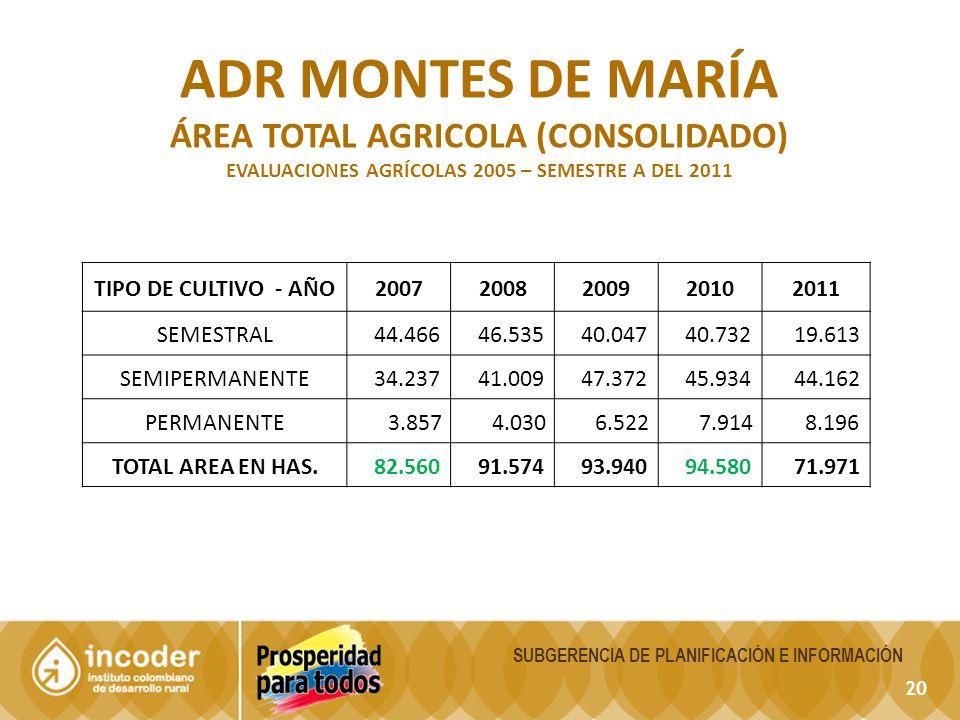 20 SUBGERENCIA DE PLANIFICACIÓN E INFORMACIÓN ADR MONTES DE MARÍA ÁREA TOTAL AGRICOLA (CONSOLIDADO) EVALUACIONES AGRÍCOLAS 2005 – SEMESTRE A DEL 2011 TIPO DE CULTIVO - AÑO20072008200920102011 SEMESTRAL 44.466 46.535 40.047 40.732 19.613 SEMIPERMANENTE 34.237 41.009 47.372 45.934 44.162 PERMANENTE 3.857 4.030 6.522 7.914 8.196 TOTAL AREA EN HAS.