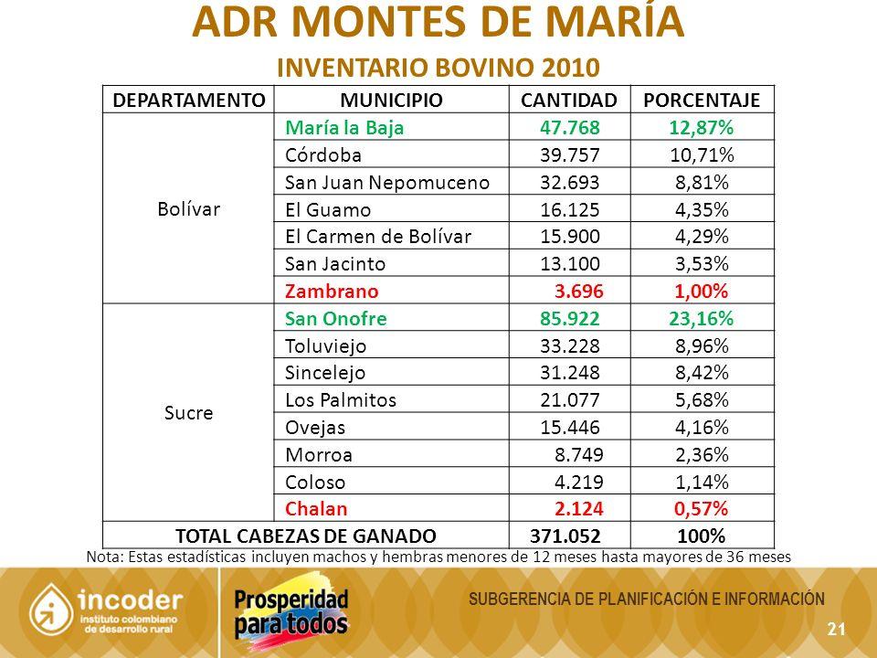 21 SUBGERENCIA DE PLANIFICACIÓN E INFORMACIÓN ADR MONTES DE MARÍA INVENTARIO BOVINO 2010 Nota: Estas estadísticas incluyen machos y hembras menores de 12 meses hasta mayores de 36 meses DEPARTAMENTOMUNICIPIOCANTIDADPORCENTAJE Bolívar María la Baja 47.76812,87% Córdoba 39.75710,71% San Juan Nepomuceno 32.6938,81% El Guamo 16.1254,35% El Carmen de Bolívar 15.9004,29% San Jacinto 13.1003,53% Zambrano 3.6961,00% Sucre San Onofre 85.92223,16% Toluviejo 33.2288,96% Sincelejo 31.2488,42% Los Palmitos 21.0775,68% Ovejas 15.4464,16% Morroa 8.7492,36% Coloso 4.2191,14% Chalan 2.1240,57% TOTAL CABEZAS DE GANADO 371.052100%