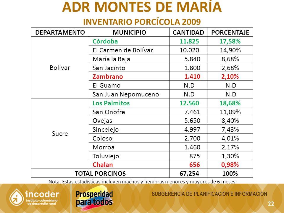 22 SUBGERENCIA DE PLANIFICACIÓN E INFORMACIÓN ADR MONTES DE MARÍA INVENTARIO PORCÍCOLA 2009 Nota: Estas estadísticas incluyen machos y hembras menores y mayores de 6 meses DEPARTAMENTOMUNICIPIOCANTIDADPORCENTAJE Bolívar Córdoba 11.82517,58% El Carmen de Bolívar 10.02014,90% María la Baja 5.8408,68% San Jacinto 1.8002,68% Zambrano 1.4102,10% El Guamo N.D San Juan Nepomuceno N.D Sucre Los Palmitos 12.56018,68% San Onofre 7.46111,09% Ovejas 5.6508,40% Sincelejo 4.9977,43% Coloso 2.7004,01% Morroa 1.4602,17% Toluviejo 8751,30% Chalan 6560,98% TOTAL PORCINOS 67.254100%