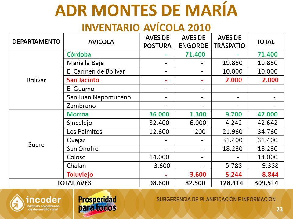 23 SUBGERENCIA DE PLANIFICACIÓN E INFORMACIÓN ADR MONTES DE MARÍA INVENTARIO AVÍCOLA 2010 DEPARTAMENTOAVICOLA AVES DE POSTURA AVES DE ENGORDE AVES DE TRASPATIO TOTAL Bolívar Córdoba - 71.400 - María la Baja - - 19.850 El Carmen de Bolívar - - 10.000 San Jacinto - - 2.000 El Guamo - - - - San Juan Nepomuceno - - - - Zambrano - - - - Sucre Morroa 36.000 1.300 9.700 47.000 Sincelejo 32.400 6.000 4.242 42.642 Los Palmitos 12.600 200 21.960 34.760 Ovejas - - 31.400 San Onofre - - 18.230 Coloso 14.000 - - Chalan 3.600 - 5.788 9.388 Toluviejo - 3.600 5.244 8.844 TOTAL AVES 98.600 82.500 128.414 309.514