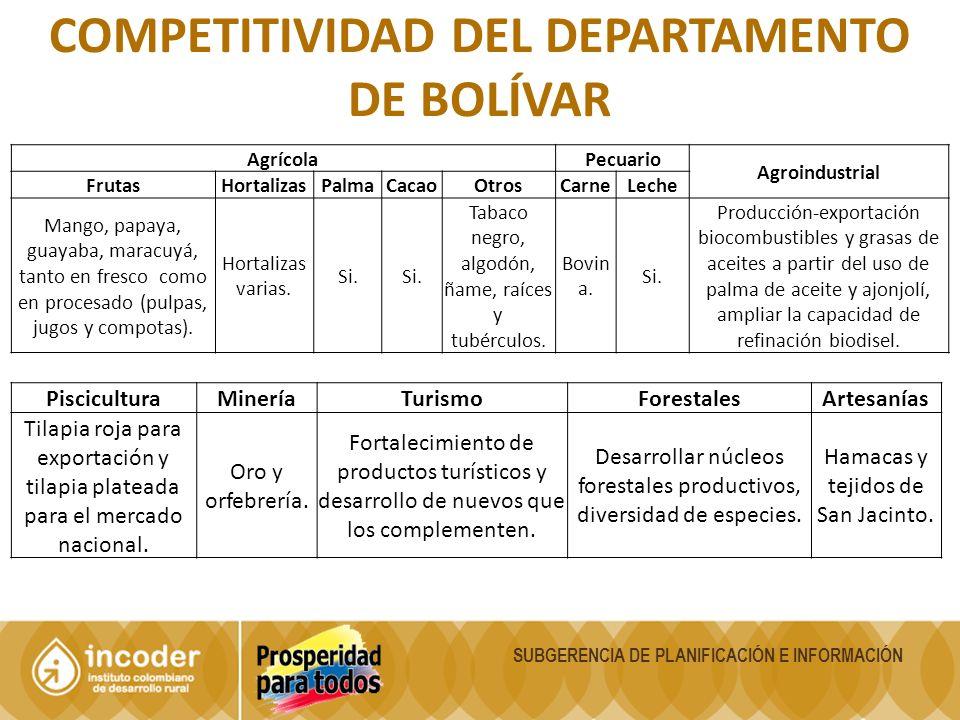 SUBGERENCIA DE PLANIFICACIÓN E INFORMACIÓN COMPETITIVIDAD DEL DEPARTAMENTO DE BOLÍVAR AgrícolaPecuario Agroindustrial FrutasHortalizasPalmaCacaoOtrosC