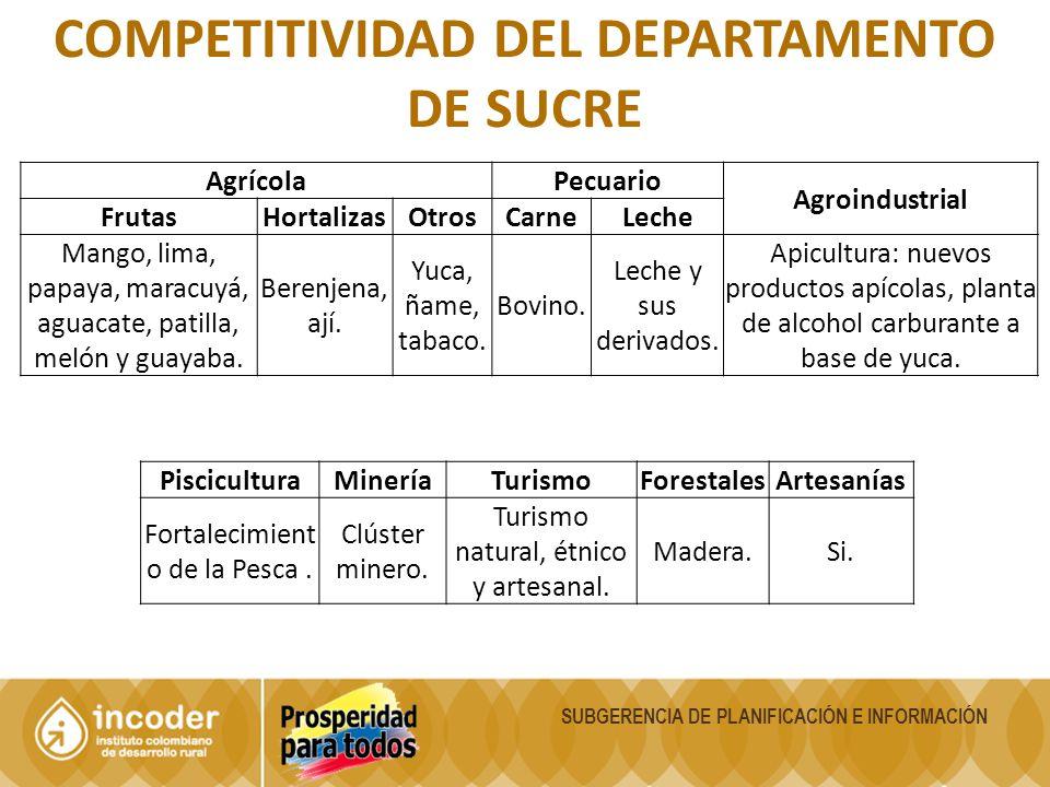 SUBGERENCIA DE PLANIFICACIÓN E INFORMACIÓN COMPETITIVIDAD DEL DEPARTAMENTO DE SUCRE AgrícolaPecuario Agroindustrial FrutasHortalizasOtrosCarneLeche Ma