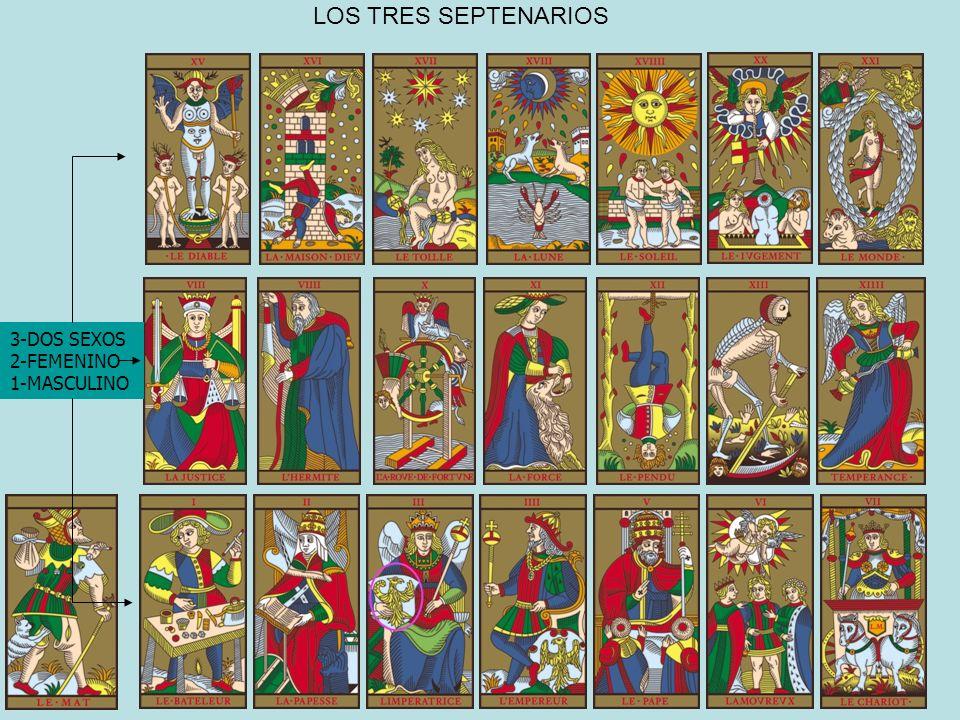 LOS TRES SEPTENARIOS 3-DOS SEXOS 2-FEMENINO 1-MASCULINO