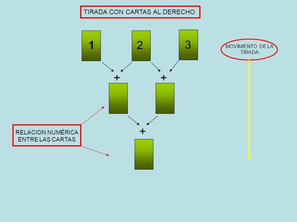 TIRADA CON CARTAS AL DERECHO 12 3 ++ + RELACION NUMÉRICA ENTRE LAS CARTAS MOVIMIENTO DE LA TIRADA