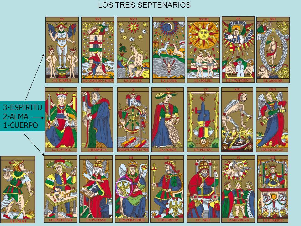 LOS TRES SEPTENARIOS 3-ESPIRITU 2-ALMA 1-CUERPO
