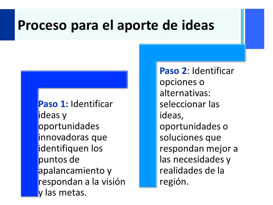 + Proceso para el aporte de ideas Paso 1: Identificar ideas y oportunidades innovadoras que identifiquen los puntos de apalancamiento y respondan a la visión y las metas.