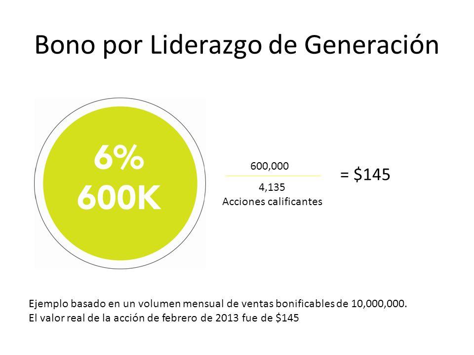 Bono por Liderazgo de Generación Ejemplo basado en un volumen mensual de ventas bonificables de 10,000,000. El valor real de la acción de febrero de 2